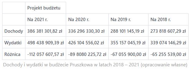 Dochody i wydatki w budżecie Pruszkowa w latach 2018 – 2021
